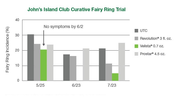 Curative Fairy Ring Control